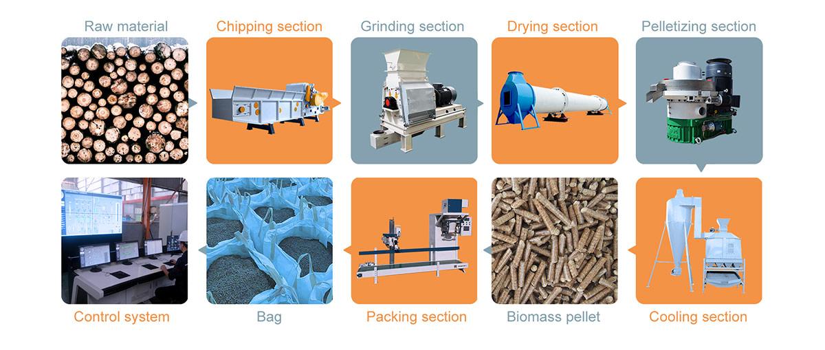 Complete Biomass Wood Pellet Production Line