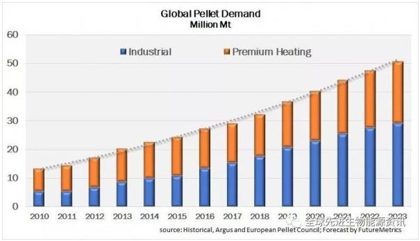 biomass pellet market development